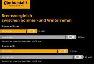 Bremswege in Vergleich: der Sommerreifen sieht bei winterlichen Fahrbedingungen alt aus. Infotgrafik: Continental.