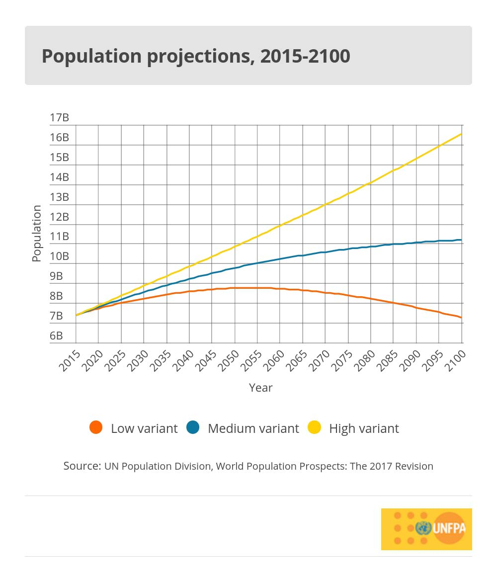 hight resolution of world population trends