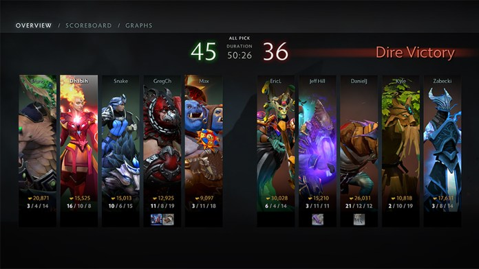 A new and reworked post game screen, it looks so awesome that it may lessen the hurt of actually losing a game! (Image courtesy of Dota2.com)