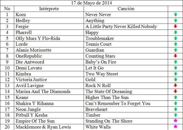 Top 20 Mayo 18 - 2014