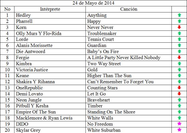 Top 20 Mayo 24 - 2014