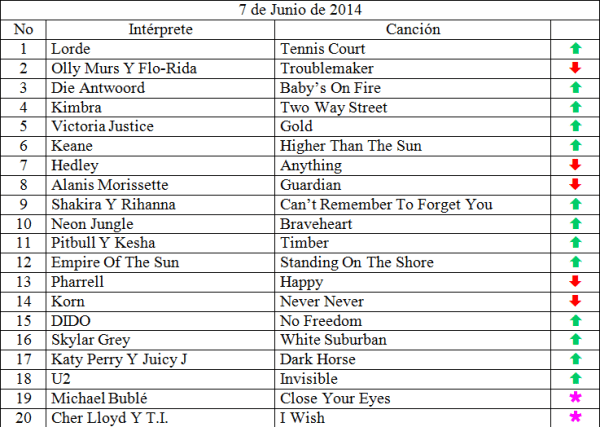 Top 20 musical de junio 7 de 2014