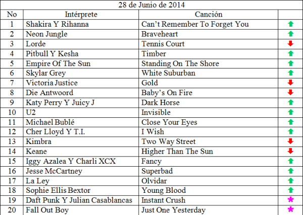 Top 20 musical de junio 28