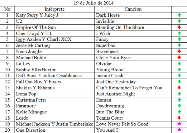top 20 julio 19