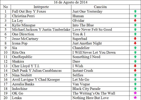 Top 20 Agosto 16 de 2014