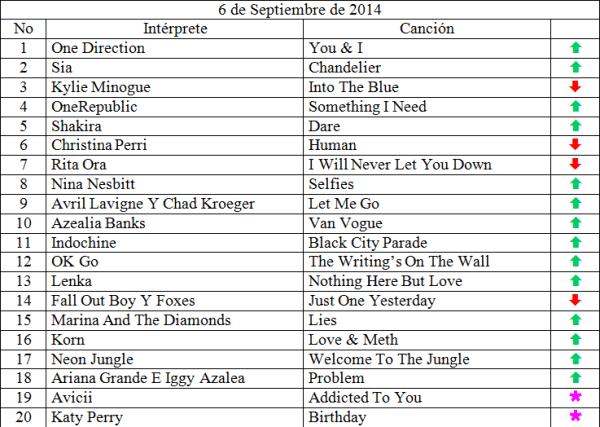 Top 20 Septiembre 6