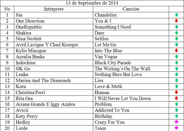 Top 20 Septiembre 13