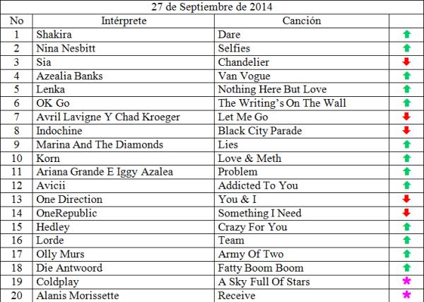 Top 20 musical de Septiembre 27
