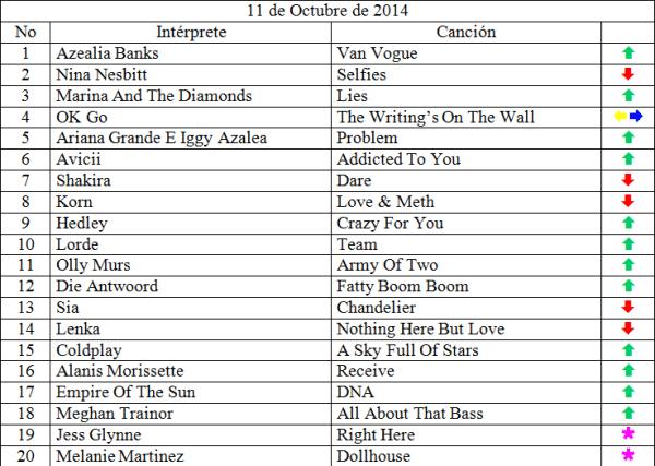 Top 20 musical de Octubre 11 de 2014