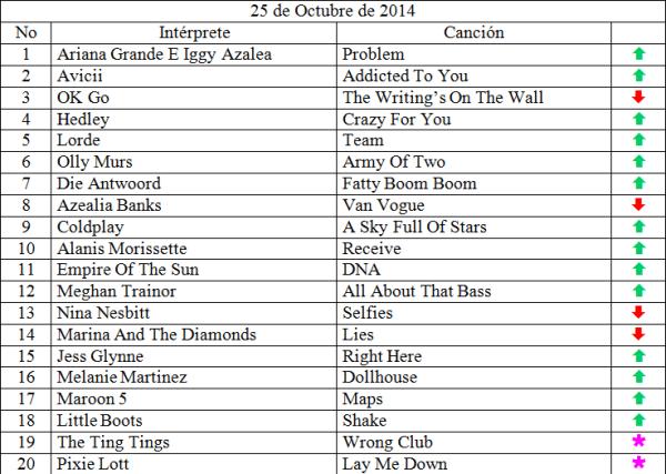 Top 20 musical de Octubre 25 de 2014