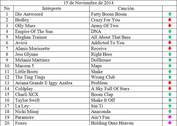 Top 20 musical de Noviembre 15 de 2014