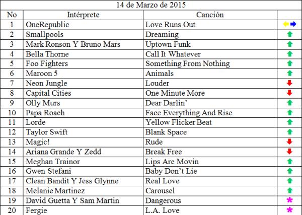 Top 20 marzo 13 de 2015