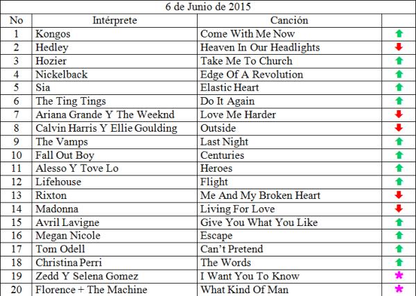 Top 20 junio 6 de 2015 siguenos en www.ungeekencolombia.com