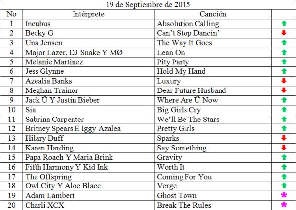 Top 20 Septiembre 19 de 2015