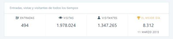 Estadísticas de un Geek en colombia