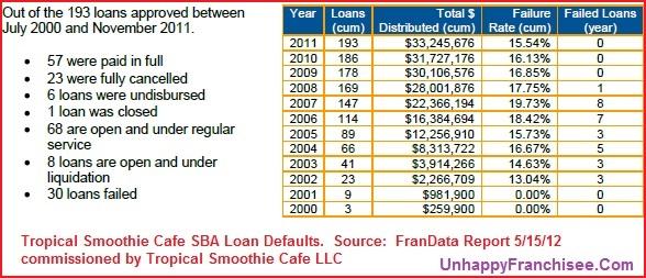TSC SBA default rate.2