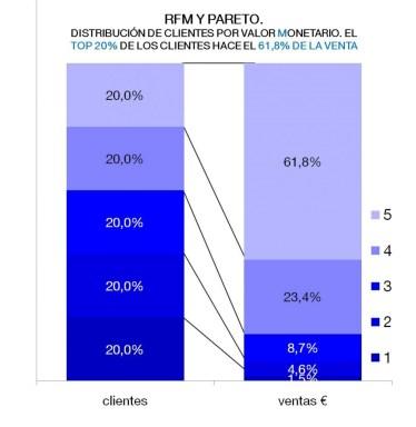RFM_clientes_vs_ventas