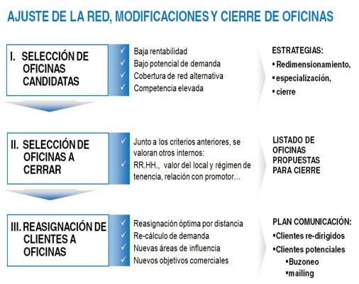 selección de oficinas no rentabilizables, comunicación y reasignación de clientes