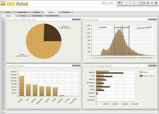 Geosmart retail, cuadro de mando de clientes, estadio de vida