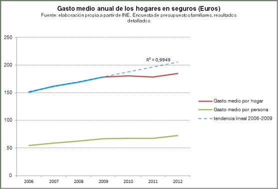 Evolución del gasto medio por hogar en seguros de salud y tendencia, 2006-2012, Encuesta de presupuestos familiares