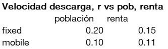 velocidad_internet_correlacion_poblacion_renta