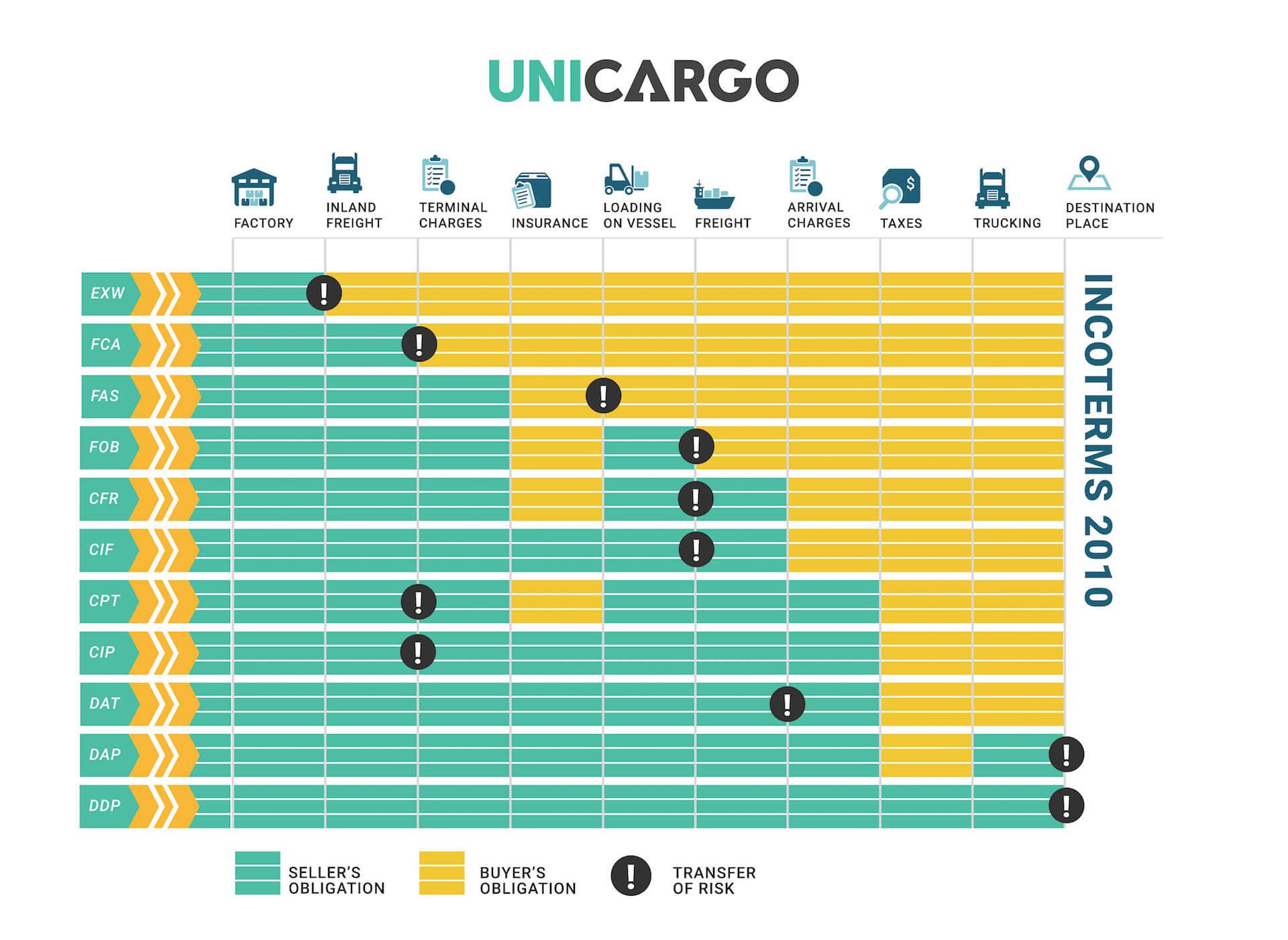 A Beginner S Guide To Incoterms For Global Shipping