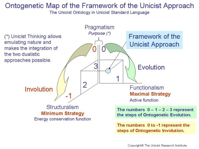 Pragmatism is the key to deal with complex adaptive systems - Unicist IT  Architecture