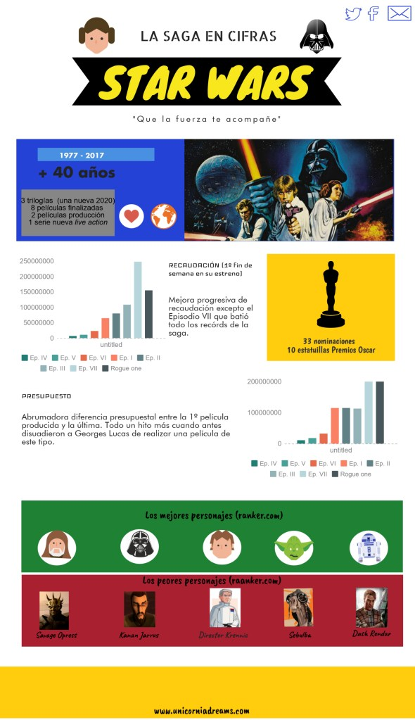 Star Wars infografía