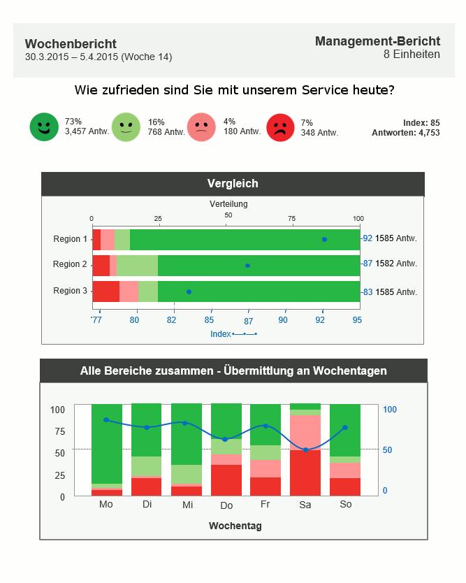 Happy Or Not HappyOrNot Email Reporting automatisch Ergebnisse Grafik Balken Diagramm Bericht Tag Woche Monat Vergleich Verteilung Wochentagen Region Regionen Wochenbericht Antworten