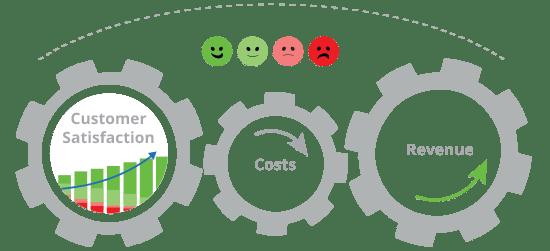 HappyOrNot Happy Or not Kosten Kundenzufriedenheit Konfigurator Preis ROI Mehrwert Verbesserung Feedback