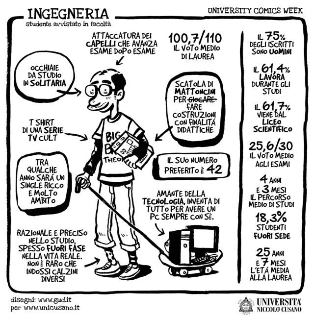 University Comics Week: Ingegneria