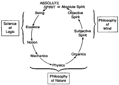 Logic / Essentials Of Unification Thought