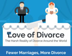 Love of Divorce