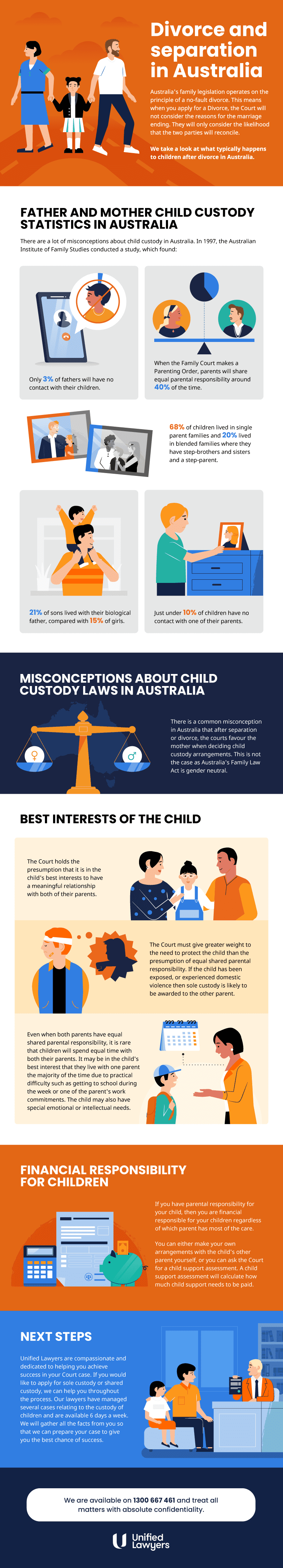 Father and mother child custody statistics infographic