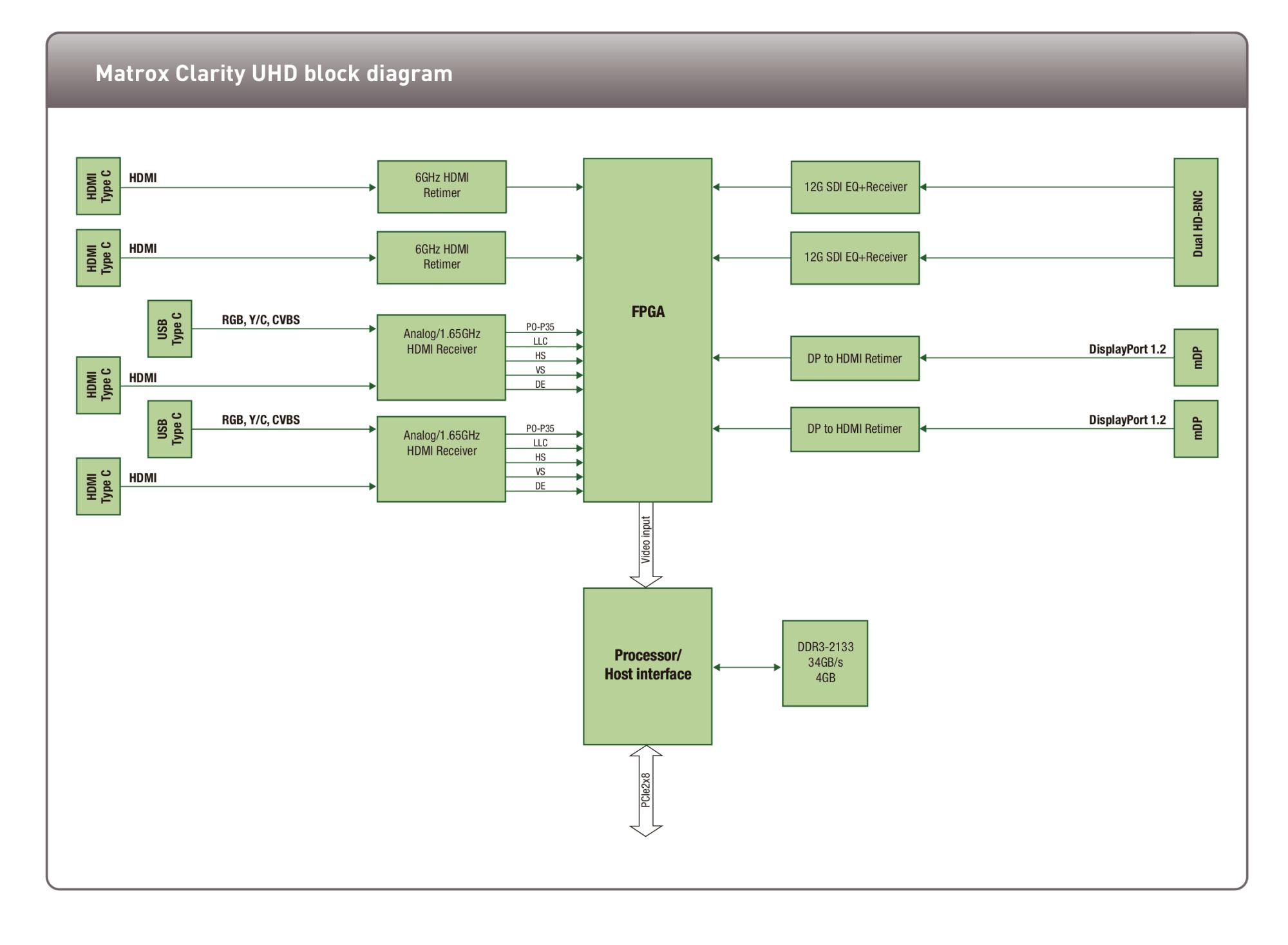 hight resolution of matrox clarity uhd blockdiagram