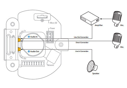 How to install the HD IP PTZ dome camera?