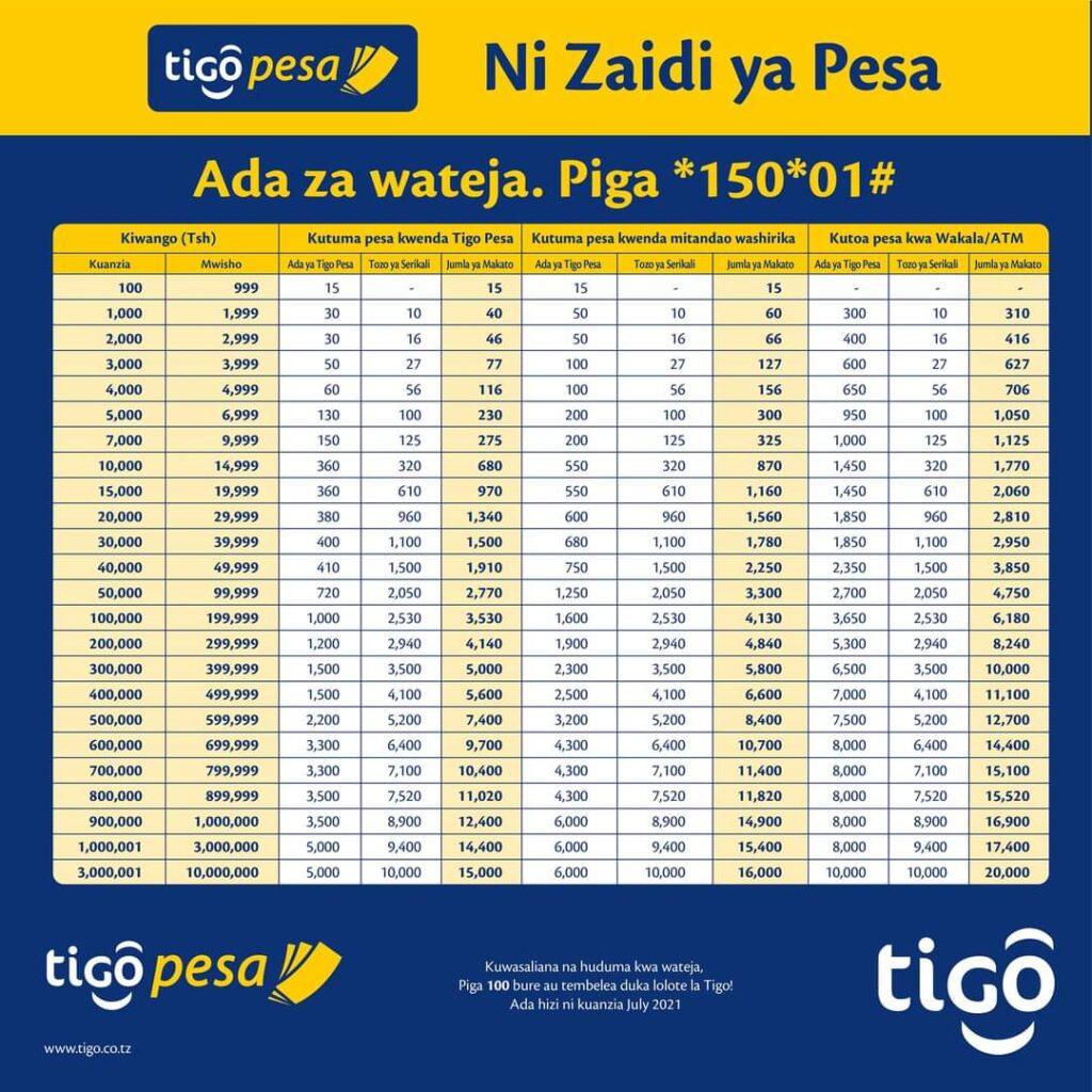 Makato mapya Tigo Pesa | Tigo Pesa Tariffs 2021/2022