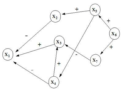 Arrow diagrams