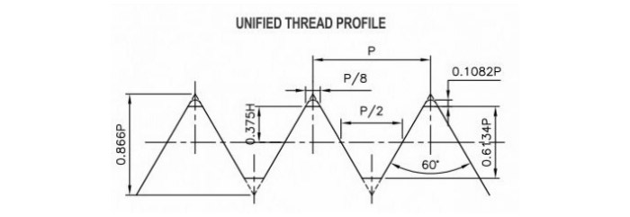 Unified Thread Gauges