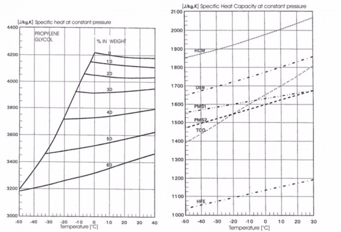 Secondary fluids: acqueous solutions and non-acqueous