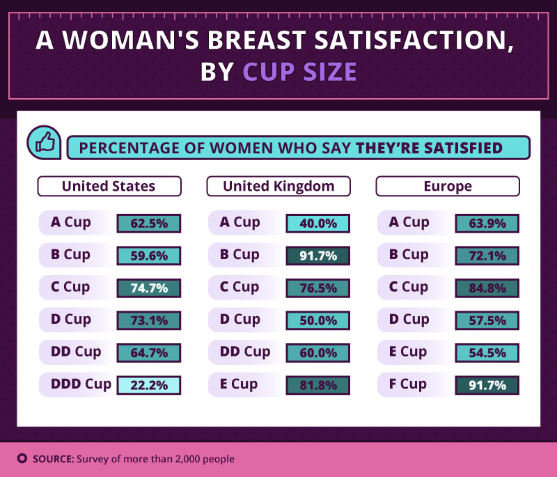 Men And Women Have Voted On The Ideal Breast Size