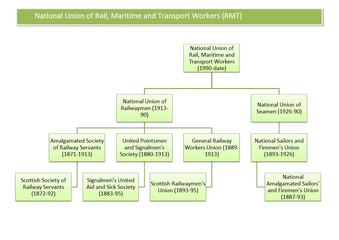 trade union family trees