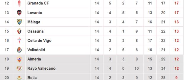 Datos del Rayo Vallecano tras la jornada 14º