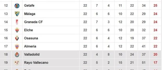 Datos del Rayo Vallecano tras la jornada 22º