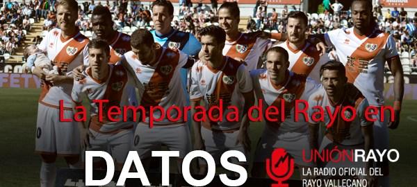 """""""El Rayo Vallecano 2014-2015 en datos"""""""
