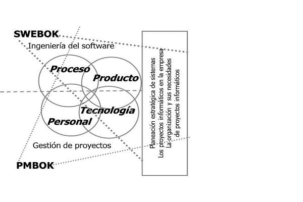 Maestria en Gestion de Proyectos Informaticos