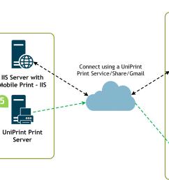 uniprint infinity byod mobile printing diagram [ 1500 x 815 Pixel ]