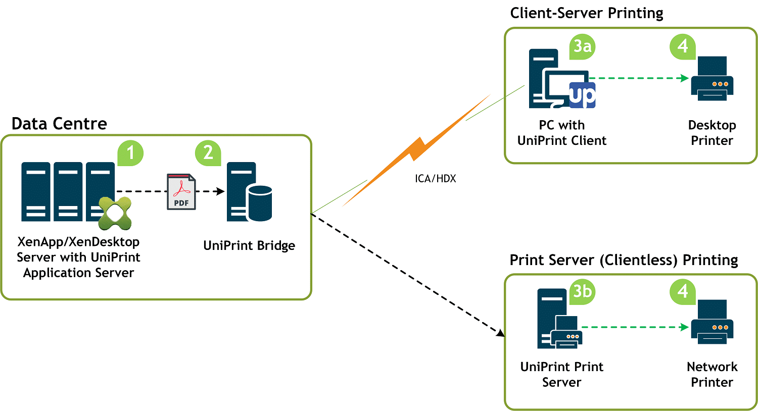 stack diagram virtual environment example of family tree eliminate citrix printing issues and problems uniprint