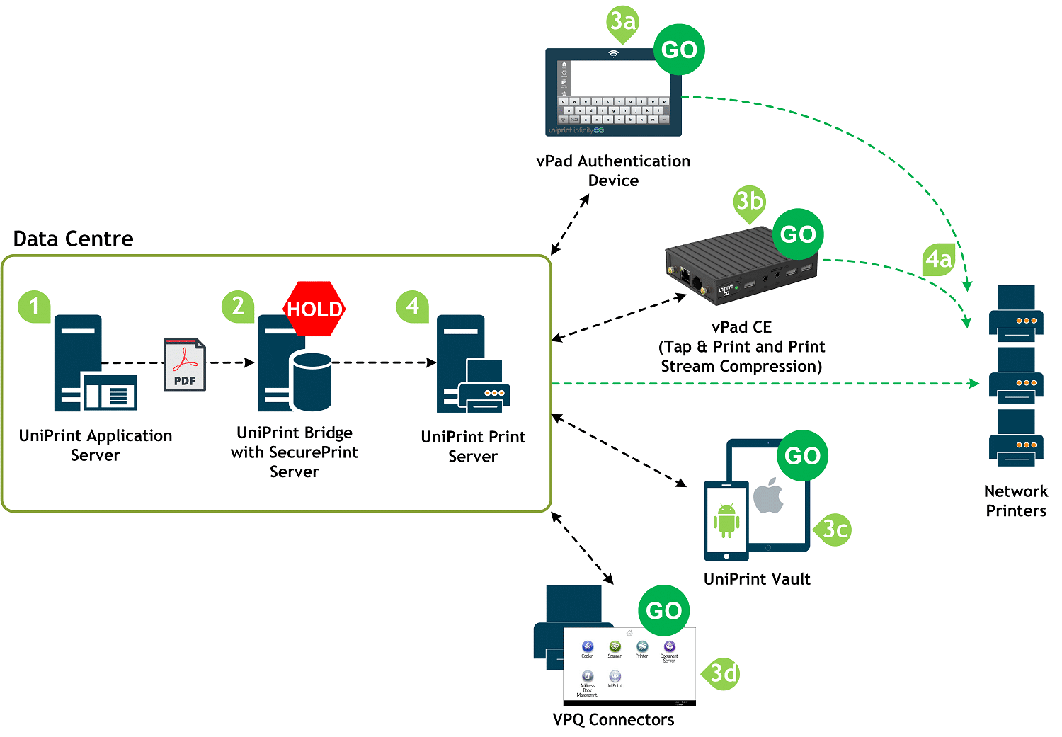 hight resolution of uniprint infinity secure pull printing diagram