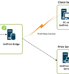 uniprint infinity vdi printing infrastructure diagram [ 1500 x 814 Pixel ]
